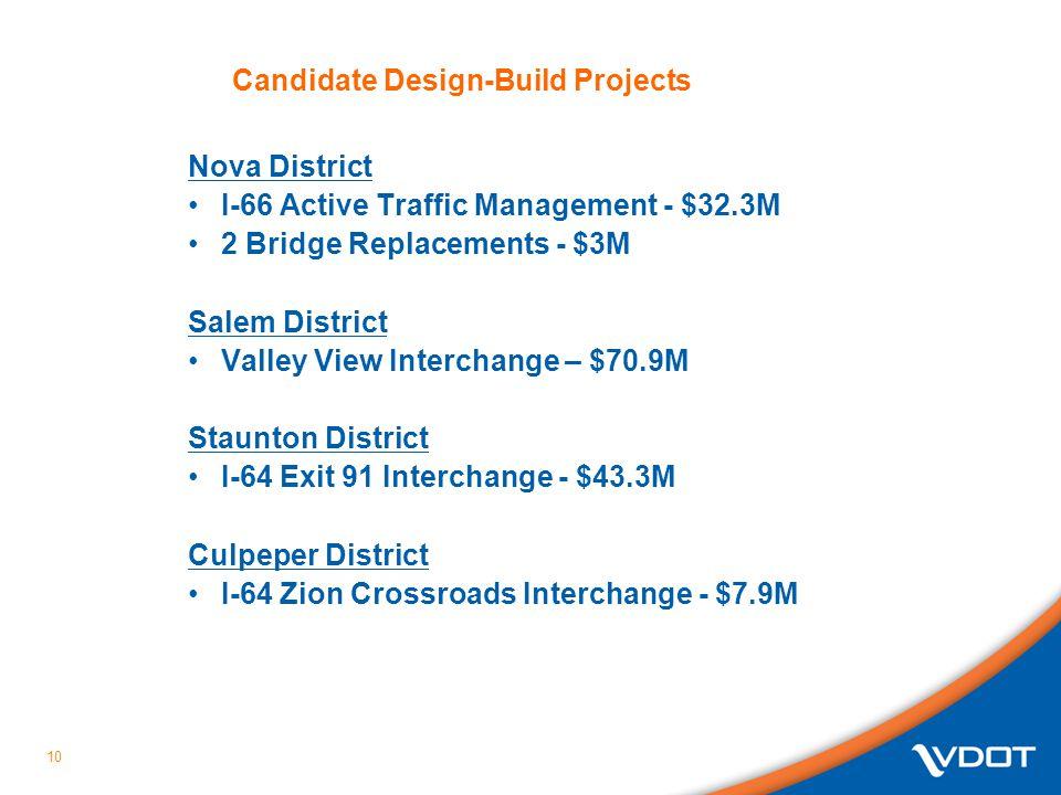 10 Nova District I-66 Active Traffic Management - $32.3M 2 Bridge Replacements - $3M Salem District Valley View Interchange – $70.9M Staunton District