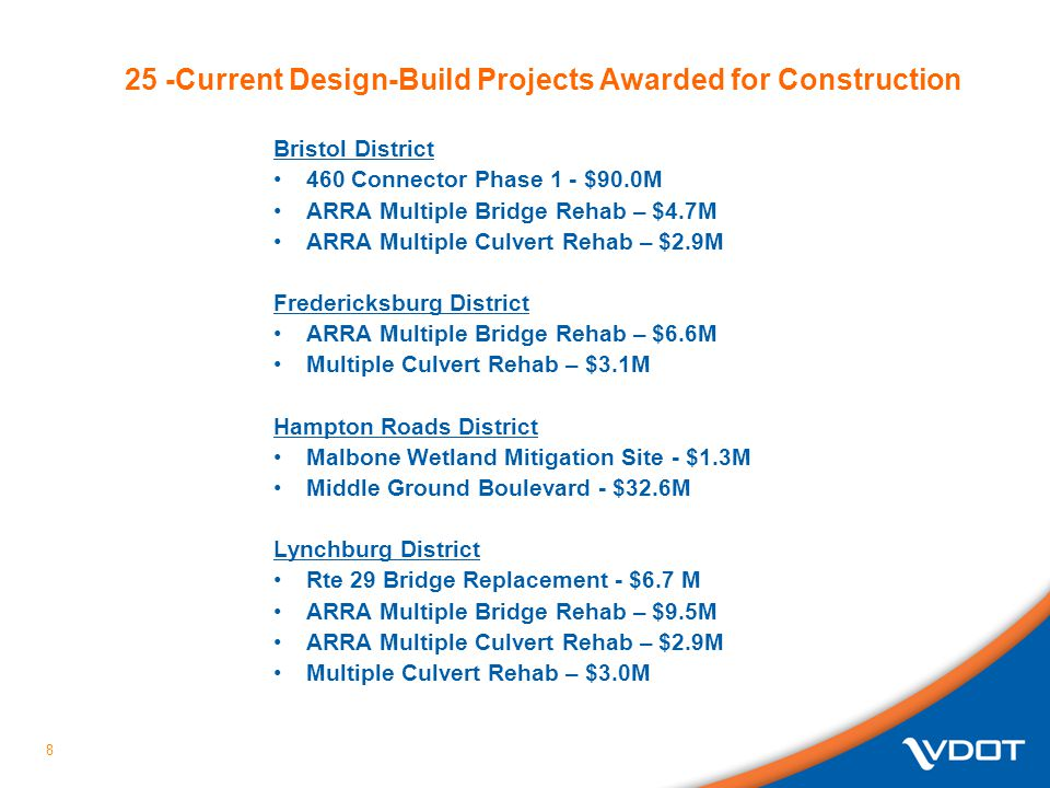 9 Nova District I-66 Pavement Rehabilitation - $37.9M Pacific Boulevard Widening – $1.9M Rte 50 Widening – $67.8M Route 27/244 Interchange - $31.5M Pacific Boulevard Extension - $5.4M Richmond District Capital Trail (Sherwood Forest) – $8.8M Rte 36 BRAC – $7.3M I-295/Meadowville Interchange – 6.3M Salem District 1-81 Truck Climbing Lanes – $75.4M Rte 61 Bridge Replacement – $15.6M ARRA Multiple Culvert Rehab – 0.9M Staunton District 1-81 Truck Climbing Lanes - $74.2M ARRA Multiple Bridge Rehab – $9.0M Clifton Forge Bridge Replacement – 3.5M Current Design-Build Projects Awarded for Construction (cont.)
