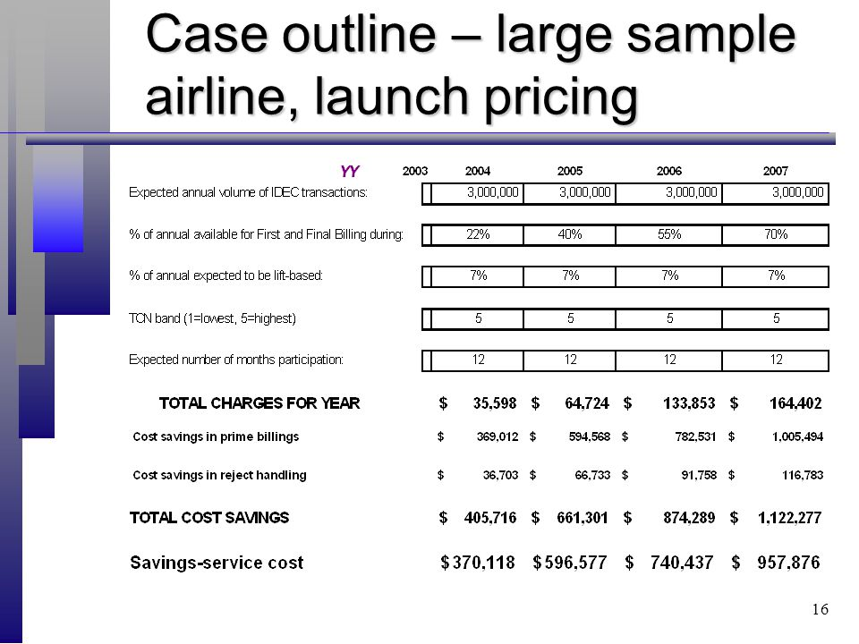 16 Case outline – large sample airline, launch pricing