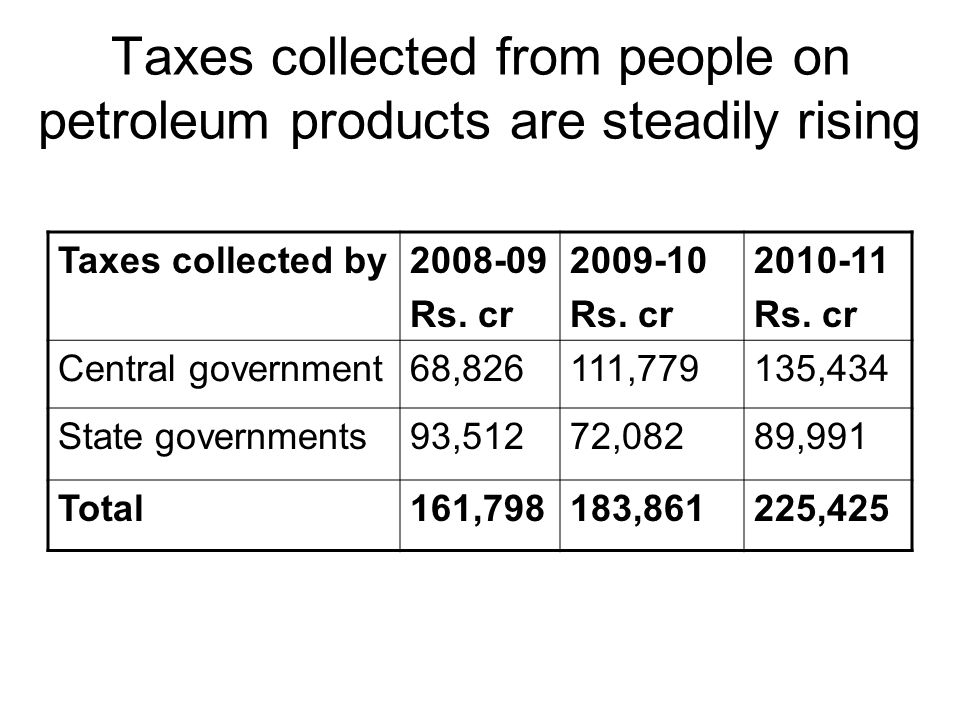Taxes collected from people on petroleum products are steadily rising Taxes collected by2008-09 Rs.