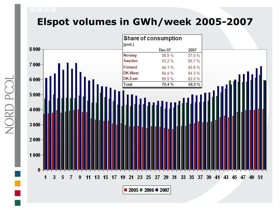 Elspot volumes in GWh/week 2005-2007 Share of consumption (prel.) Dec-07 2007 Norway 58,9 %57,0 % Sweden 93,2 %89,7 % Finland 44,1 %45,8 % DK-West 84,