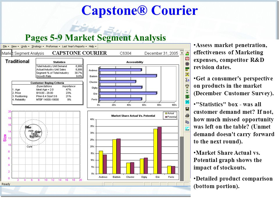 Capstone® Courier Page 10 – Market Share Report Quick reference for checking whether market customer demand was met (chart on the left), and assessing where each team is placing emphasis (chart on the right).