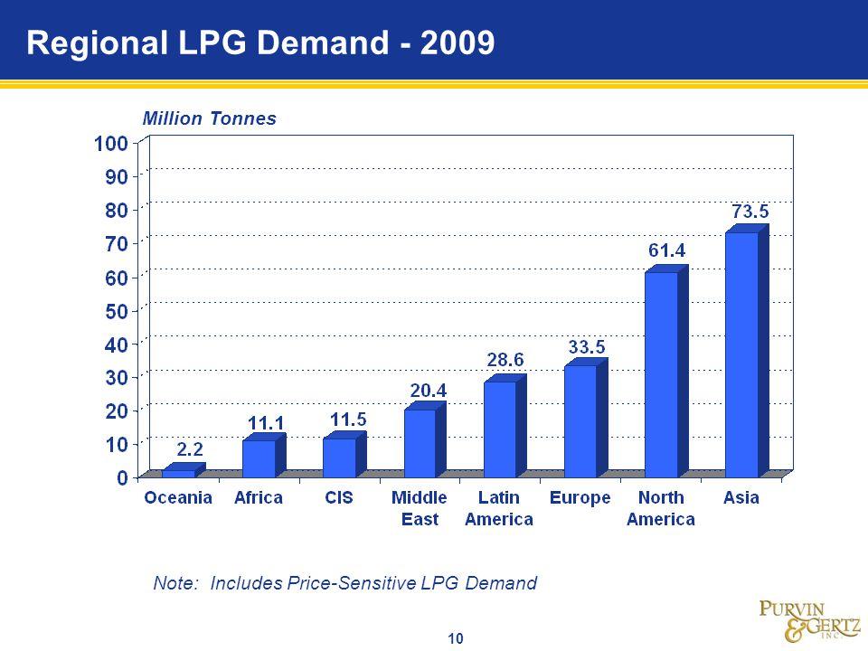 10 Regional LPG Demand - 2009 Million Tonnes Note: Includes Price-Sensitive LPG Demand