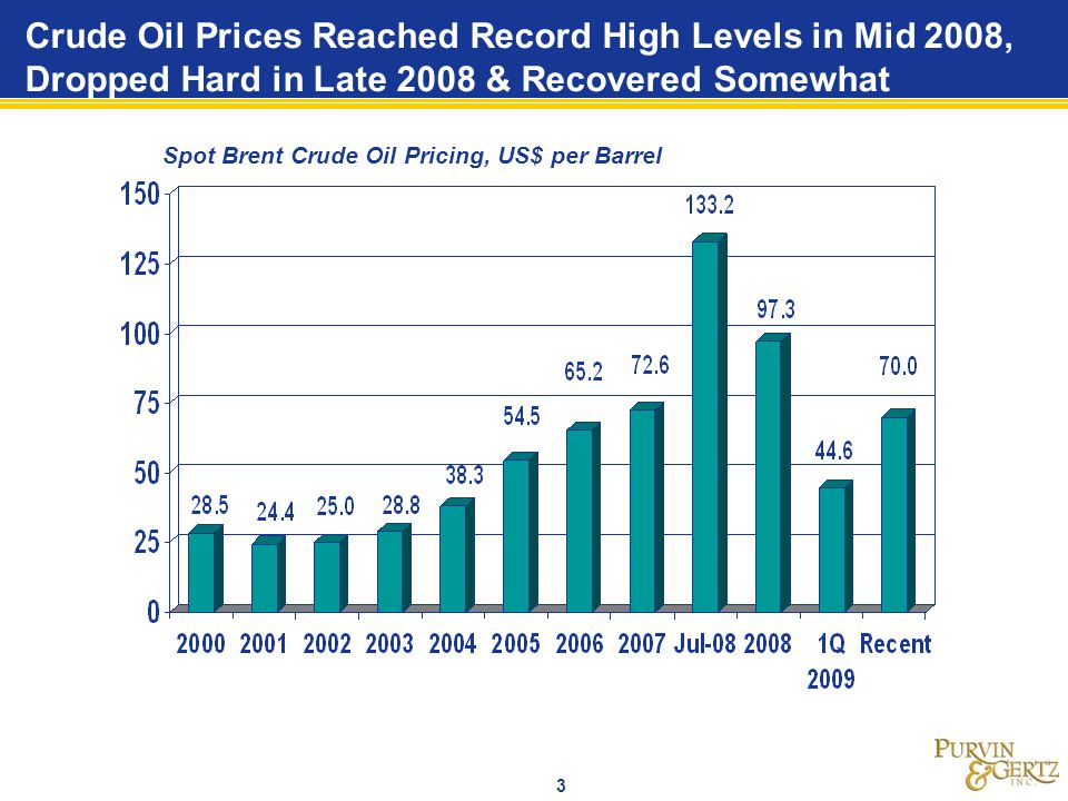 3 Crude Oil Prices Reached Record High Levels in Mid 2008, Dropped Hard in Late 2008 & Recovered Somewhat Spot Brent Crude Oil Pricing, US$ per Barrel