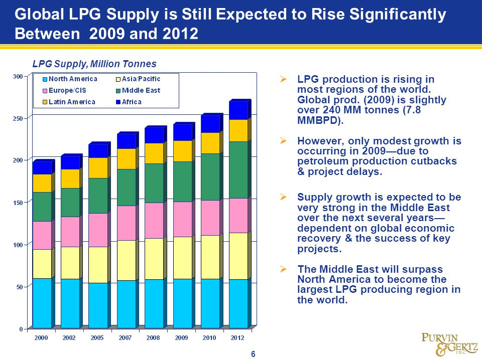 7 LPG Supply is Rising Fast in the East of Suez Region Both LPG supply and demand are growing relatively fast in the East of Suez region.