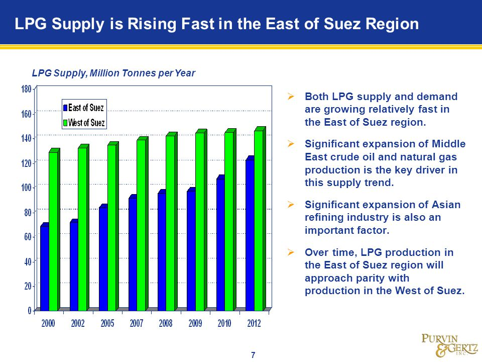 8 Middle East LPG Production is Expected to Significantly Expand Over the Next Few Years LPG Supply, Million Tonnes Middle East LPG production dropped slightly during the early 2000s.