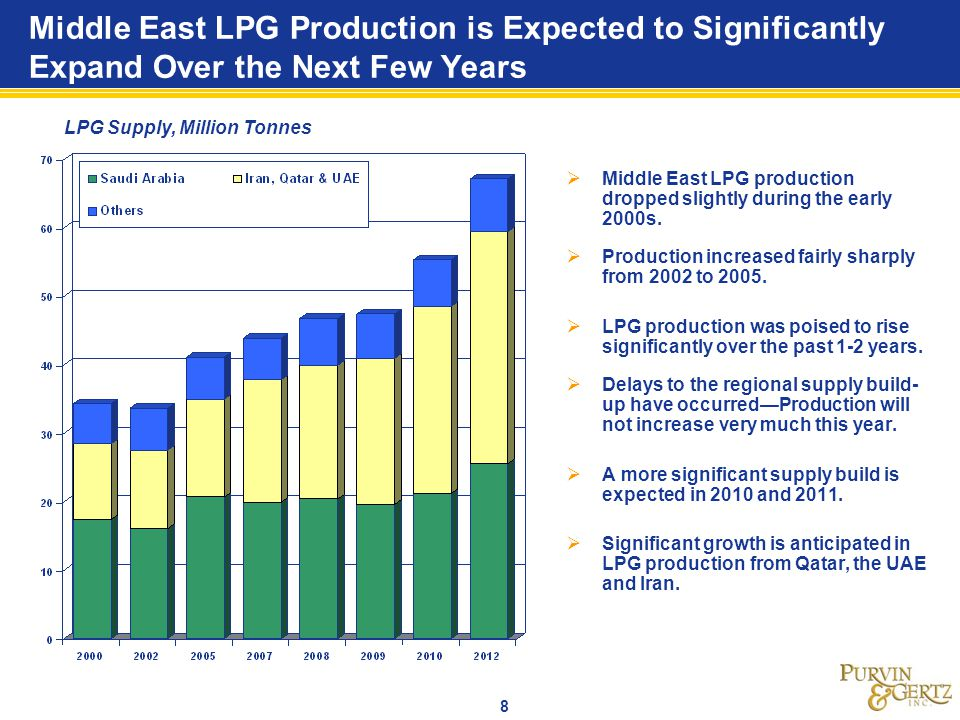 8 Middle East LPG Production is Expected to Significantly Expand Over the Next Few Years LPG Supply, Million Tonnes Middle East LPG production dropped