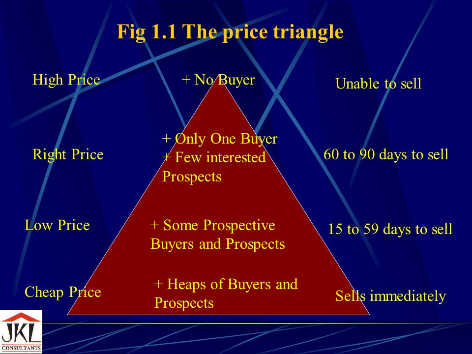 When the asking price is pegged too low, the vendor will suffer in the sense that he will not be getting a fair price for his property.