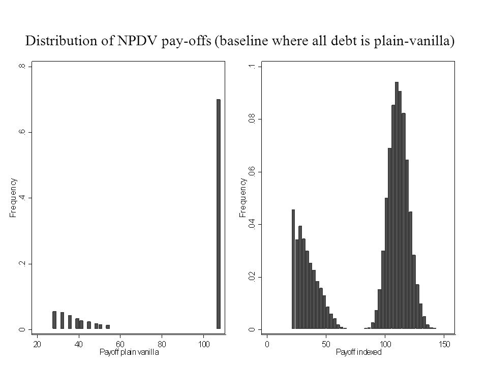 Distribution of NPDV pay-offs (baseline where all debt is plain-vanilla)