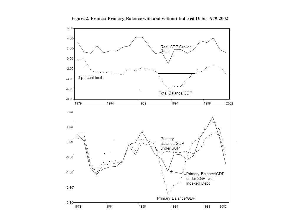 Figure 2. France: Primary Balance with and without Indexed Debt, 1979-2002