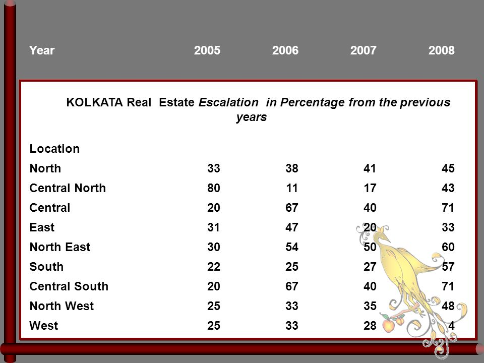 Year2005200620072008 KOLKATA Real Estate Escalation in Percentage from the previous years Location North33384145 Central North80111743 Central20674071 East31472033 North East30545060 South22252757 Central South20674071 North West25333548 West2533284