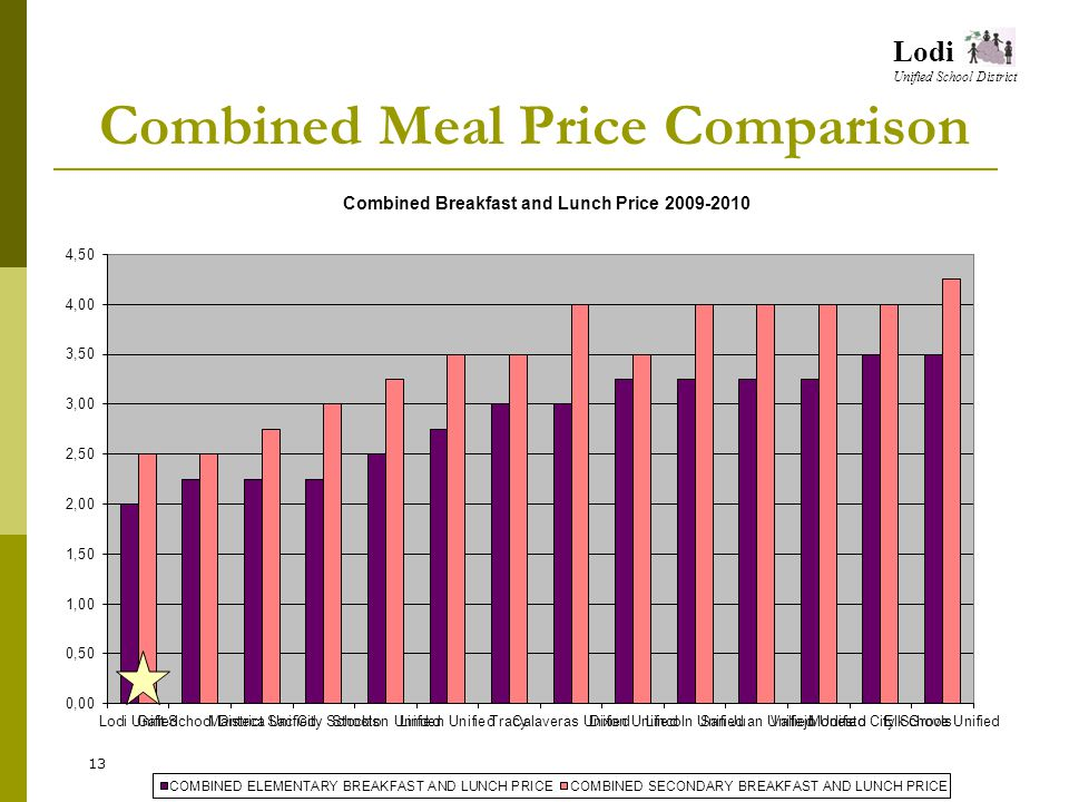 Lodi Unified School District Combined Meal Price Comparison 13