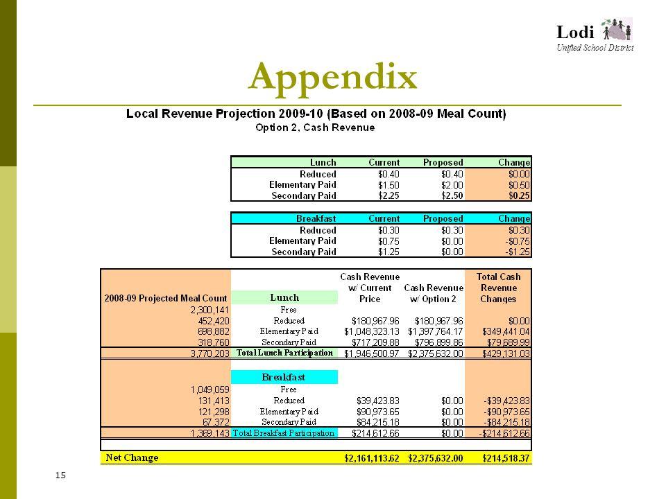 Lodi Unified School District Appendix 15