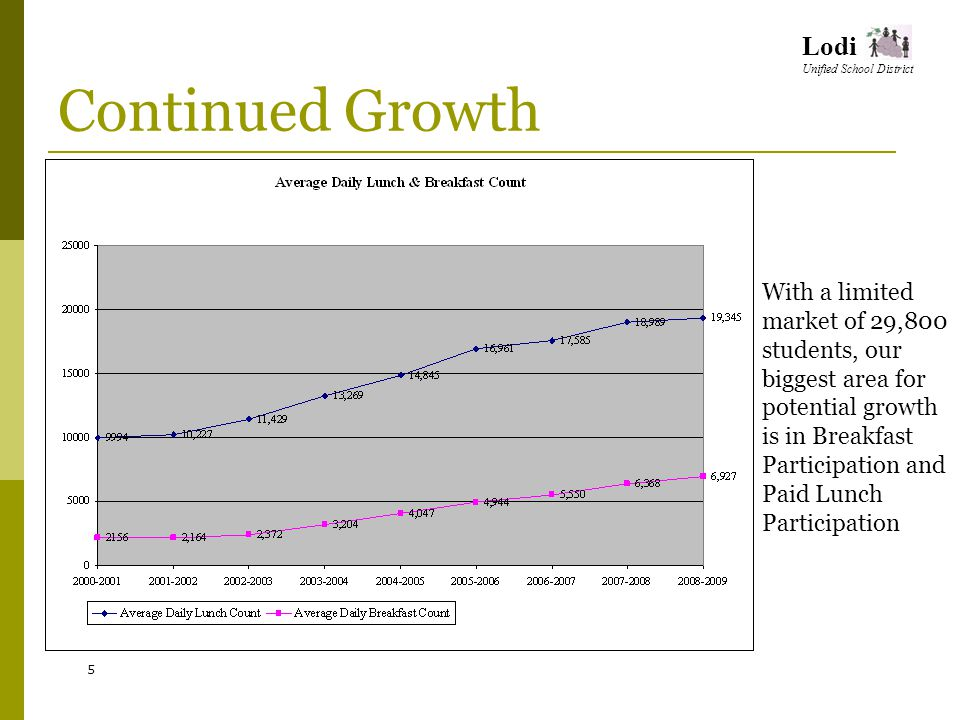 Lodi Unified School District Continued Growth 5 With a limited market of 29,800 students, our biggest area for potential growth is in Breakfast Participation and Paid Lunch Participation