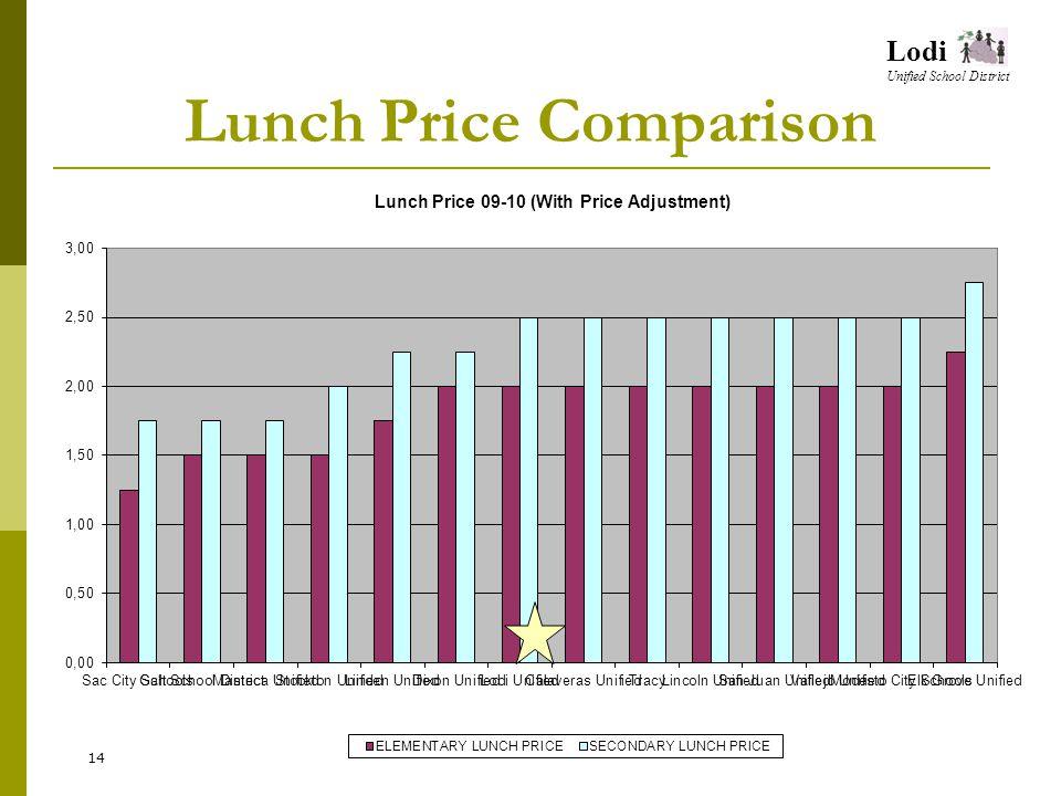 Lodi Unified School District Lunch Price Comparison 14