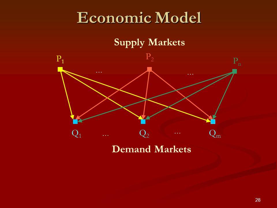 28 Economic Model P1P1 PnPn P2P2 QmQm Q2Q2 Q1Q1 Supply Markets Demand Markets … … … …