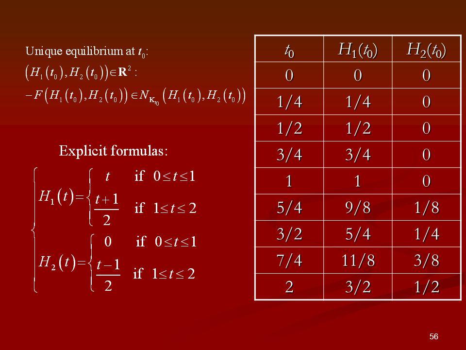56 t0t0t0t0 H1(t0)H1(t0)H1(t0)H1(t0) H2(t0)H2(t0)H2(t0)H2(t0) 000 1/41/40 1/21/20 3/43/40 110 5/49/81/8 3/25/41/4 7/411/83/8 23/21/2