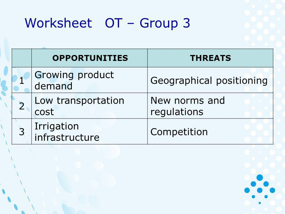 OPPORTUNITIESTHREATS 1 Growing product demand Geographical positioning 2 Low transportation cost New norms and regulations 3 Irrigation infrastructure Competition Worksheet OT – Group 3