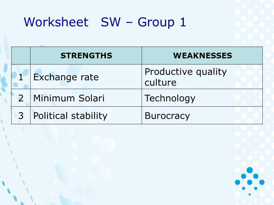 STRENGTHSWEAKNESSES 1Exchange rate Productive quality culture 2Minimum SolariTechnology 3Political stabilityBurocracy Worksheet SW – Group 1