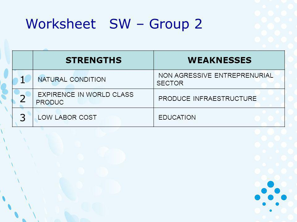 STRENGTHSWEAKNESSES 1Production adaptabilityCapacity building 2 Potencial of large farm for export Small familly owned operations 3Water resoursesSectorial organization Worksheet SW – Group 3