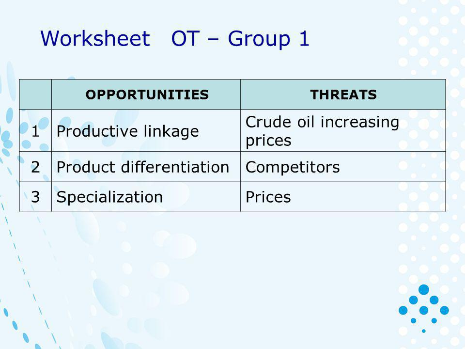 OPPORTUNITIESTHREATS 1 NEW MARKETSASIAN COMPETITORS 2 PRODUCTS DIVERSIFICATION CHANGING CONSUMPTION PATTERNS 3 NEW TECHNOLOGYFUEL COST Worksheet OT – Group 2