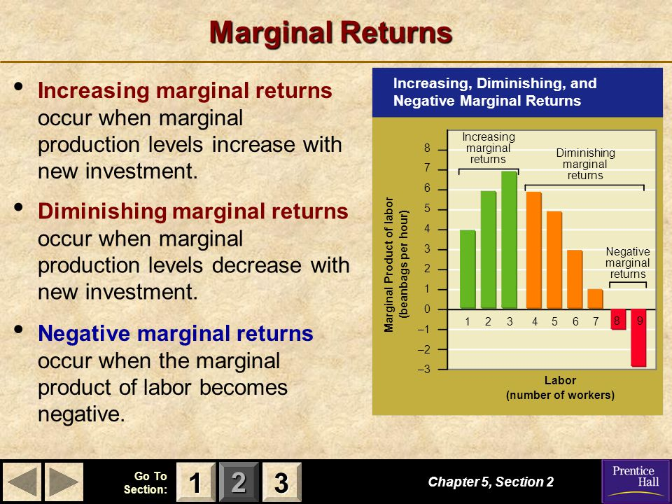 123 Go To Section: Marginal Returns Increasing marginal returns occur when marginal production levels increase with new investment.