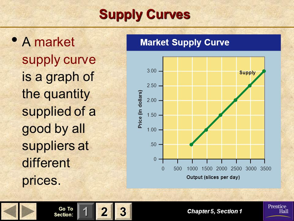 123 Go To Section: Supply Curves A market supply curve is a graph of the quantity supplied of a good by all suppliers at different prices.