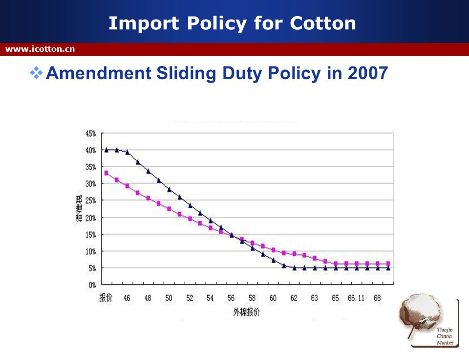 www.icotton.cn Import Policy for Cotton Amendment Sliding Duty Policy in 2007