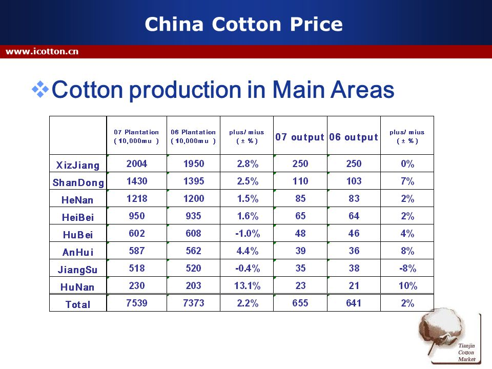 China Cotton Price Cotton production in Main Areas