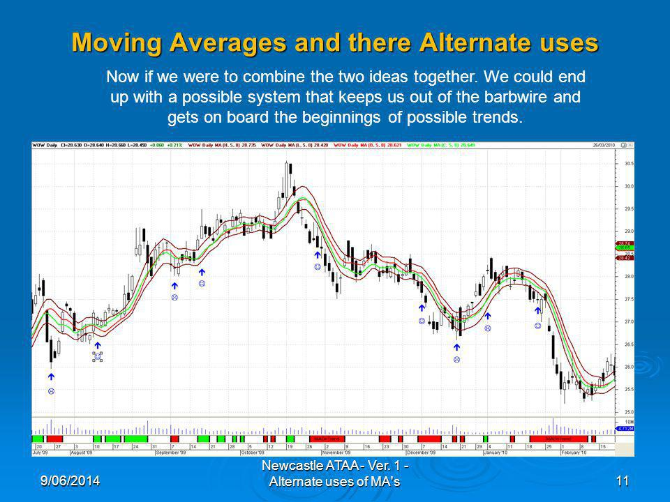 Moving Averages and there Alternate uses 9/06/201411 Newcastle ATAA - Ver.