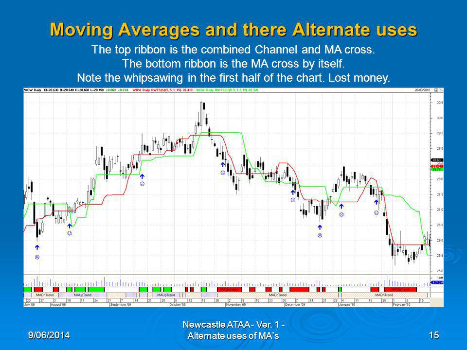 Moving Averages and there Alternate uses 9/06/201415 Newcastle ATAA - Ver. 1 - Alternate uses of MA's The top ribbon is the combined Channel and MA cr