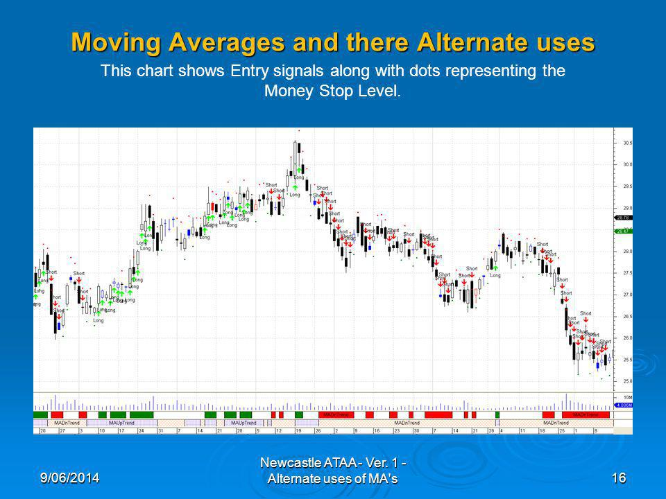 Moving Averages and there Alternate uses 9/06/201416 Newcastle ATAA - Ver. 1 - Alternate uses of MA's This chart shows Entry signals along with dots r