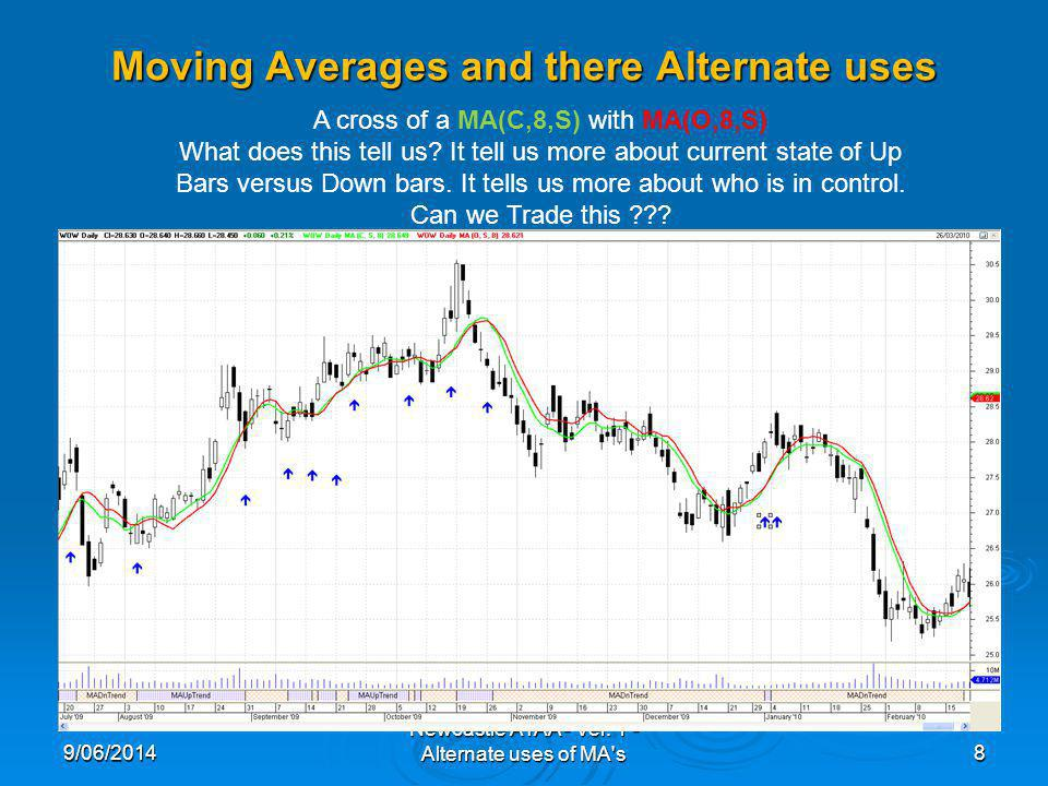 Moving Averages and there Alternate uses 9/06/20148 Newcastle ATAA - Ver. 1 - Alternate uses of MA's A cross of a MA(C,8,S) with MA(O,8,S) What does t