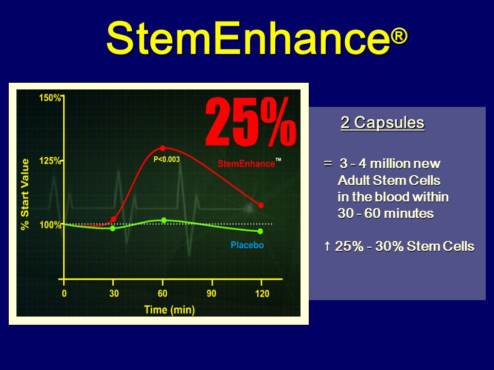 StemEnhance ® 2 Capsules = 3 - 4 million new = 3 - 4 million new Adult Stem Cells Adult Stem Cells in the blood within in the blood within 30 - 60 min