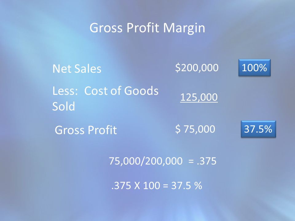 Gross Profit Margin Net Sales Less: Cost of Goods Sold Gross Profit 100% $200,000 125,000 $ 75,000 37.5% 75,000/200,000 =.375.375 X 100 = 37.5 %