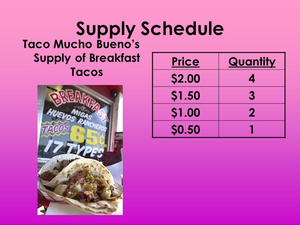 Supply Schedule Taco Mucho Buenos Supply of Breakfast Tacos PriceQuantity $2.004 $1.503 $1.002 $0.501