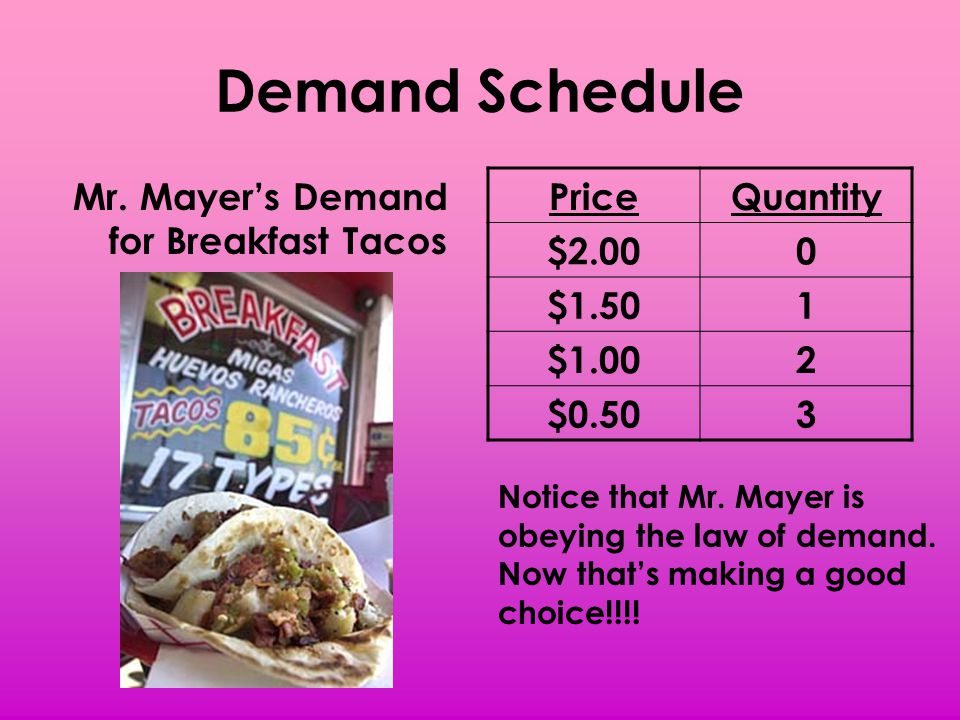 Demand Schedule Mr. Mayers Demand for Breakfast Tacos PriceQuantity $2.000 $1.501 $1.002 $0.503 Notice that Mr. Mayer is obeying the law of demand. No