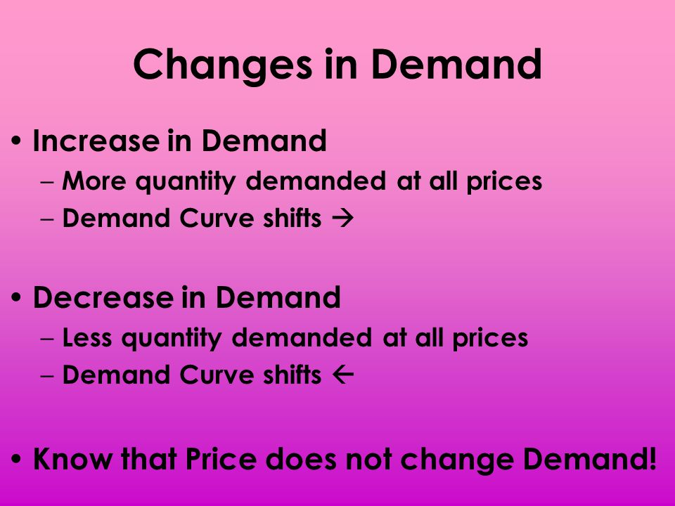 Changes in Demand Increase in Demand – More quantity demanded at all prices – Demand Curve shifts Decrease in Demand – Less quantity demanded at all p
