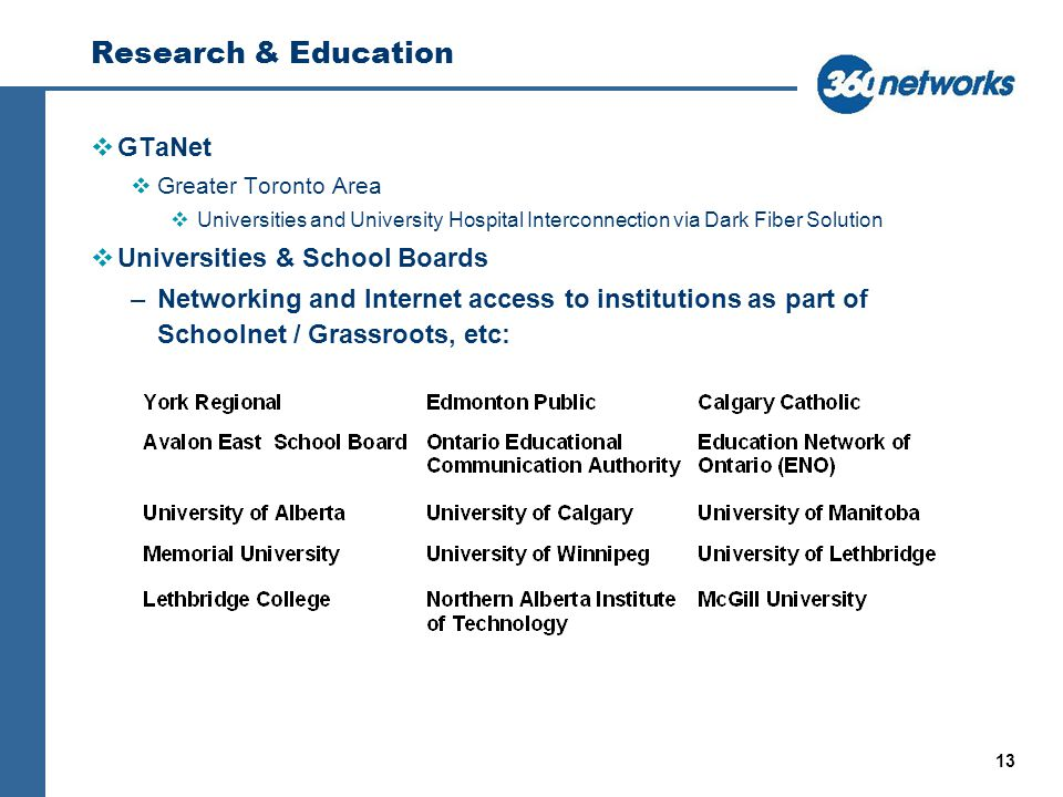 13 Research & Education vGTaNet vGreater Toronto Area vUniversities and University Hospital Interconnection via Dark Fiber Solution vUniversities & School Boards –Networking and Internet access to institutions as part of Schoolnet / Grassroots, etc: