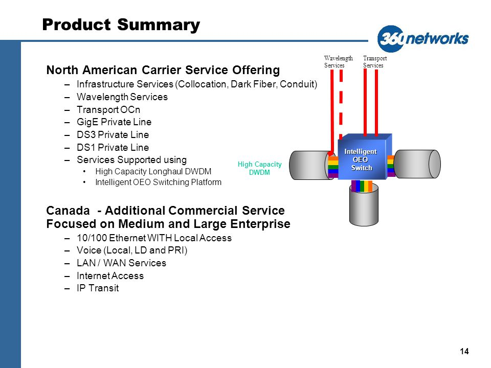 14 Product Summary North American Carrier Service Offering –Infrastructure Services (Collocation, Dark Fiber, Conduit) –Wavelength Services –Transport OCn –GigE Private Line –DS3 Private Line –DS1 Private Line –Services Supported using High Capacity Longhaul DWDM Intelligent OEO Switching Platform Canada - Additional Commercial Service Focused on Medium and Large Enterprise –10/100 Ethernet WITH Local Access –Voice (Local, LD and PRI) –LAN / WAN Services –Internet Access –IP Transit Intelligent OEO Switch High Capacity DWDM Wavelength Services Transport Services