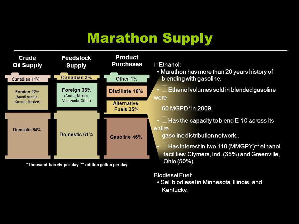Marathon Supply Crude Oil Supply Product Purchases Ethanol: Marathon has more than 20 years history of blending with gasoline. Ethanol volumes sold in