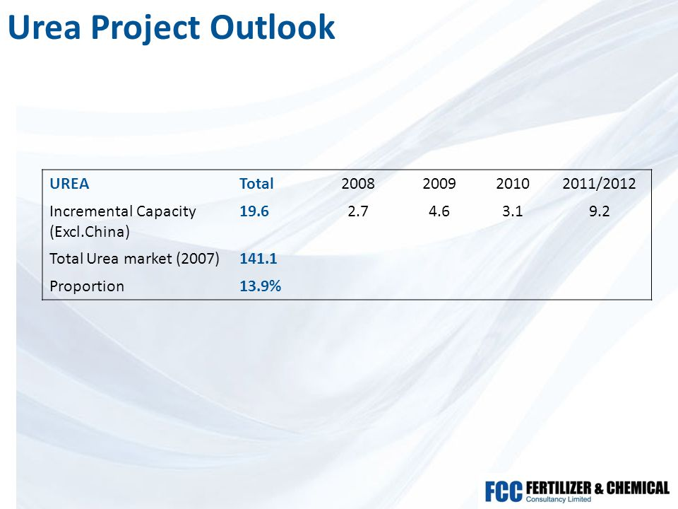 Urea Project Outlook UREATotal2008200920102011/2012 Incremental Capacity (Excl.China) 19.62.74.63.19.2 Total Urea market (2007)141.1 Proportion13.9%