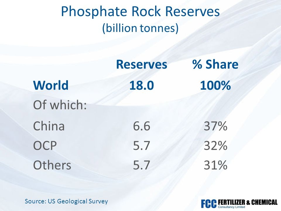 Phosphate Rock Reserves (billion tonnes) Reserves% Share World18.0100% Of which: China6.637% OCP5.732% Others5.731% Source: US Geological Survey
