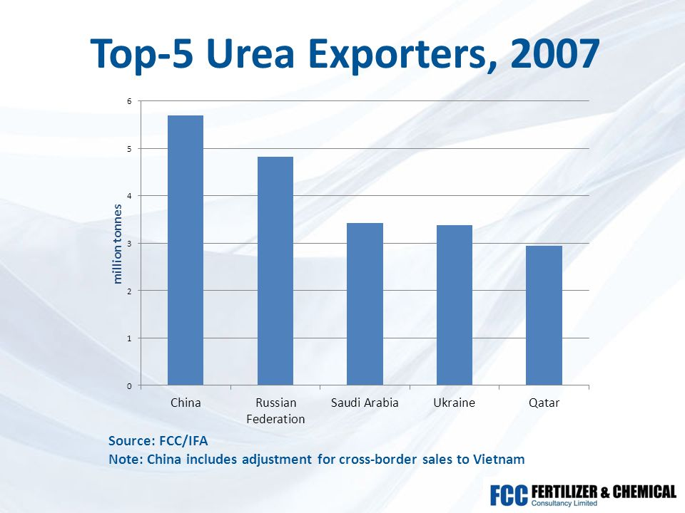 Top-5 Urea Exporters, 2007 Source: FCC/IFA Note: China includes adjustment for cross-border sales to Vietnam