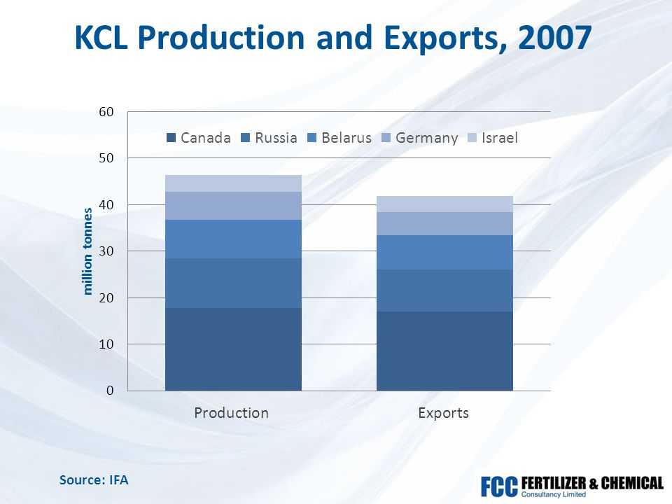 KCL Production and Exports, 2007 Source: IFA