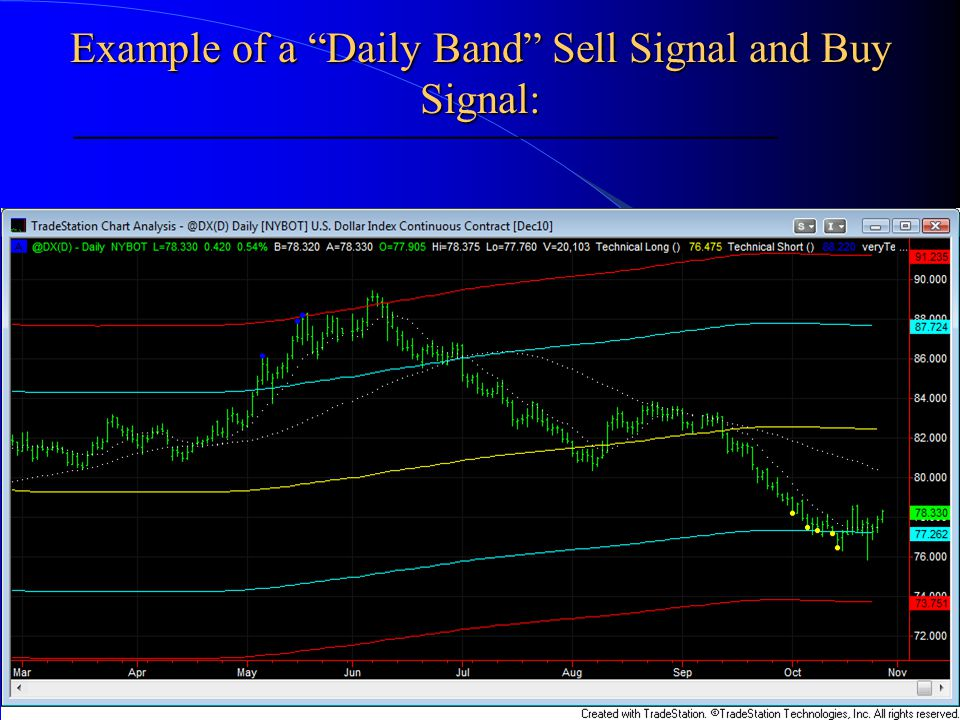 Example of a Daily Band Sell Signal and Buy Signal: ____________________________________________