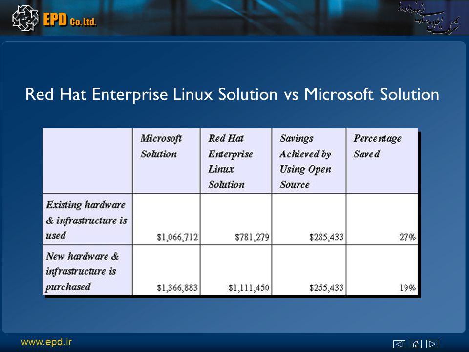 www.epd.ir EPD Co. Ltd. Red Hat Enterprise Linux Solution vs Microsoft Solution