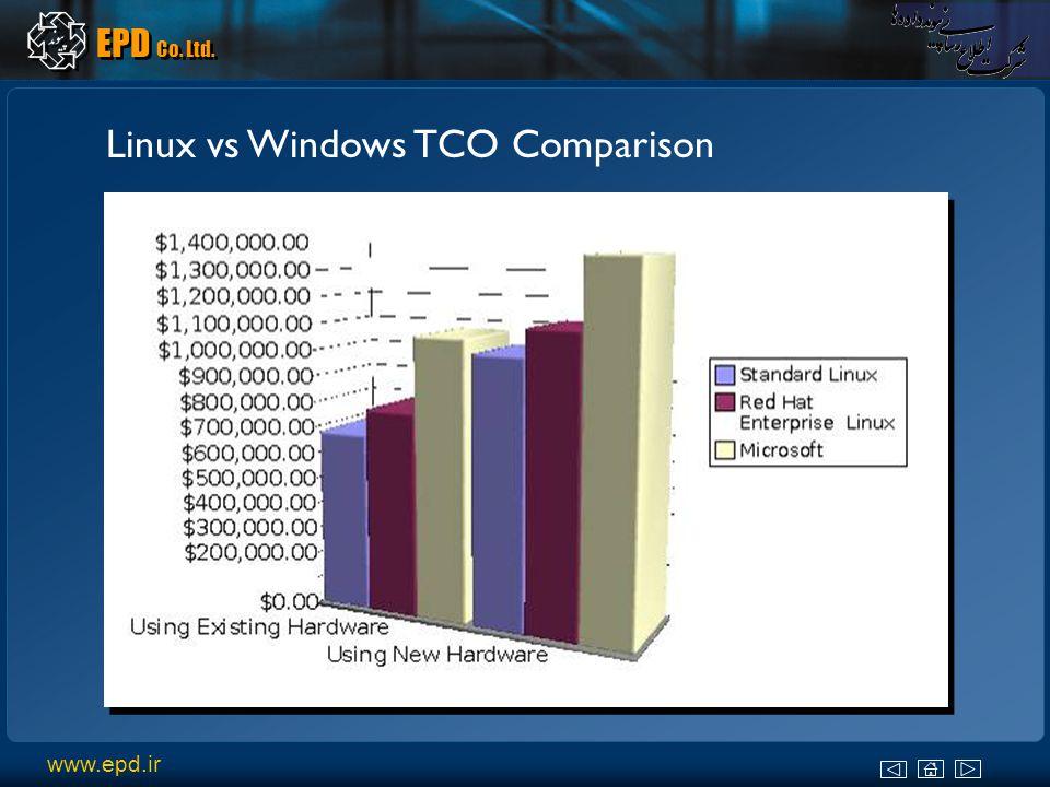 www.epd.ir EPD Co. Ltd. Linux vs Windows TCO Comparison