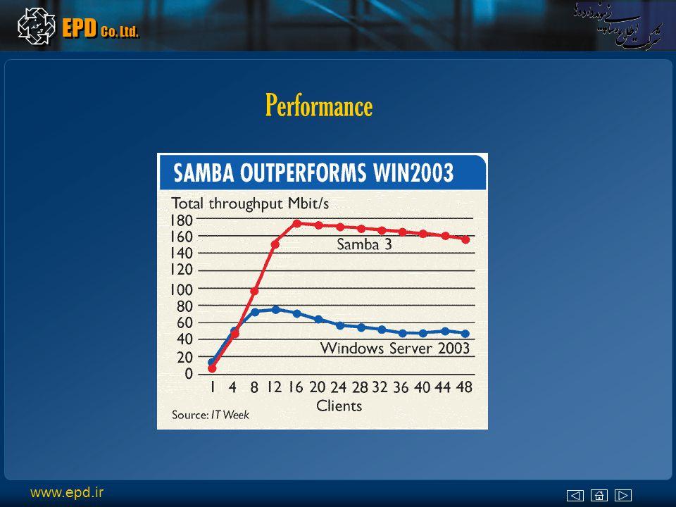 www.epd.ir EPD Co.Ltd. Performance Windows vs.