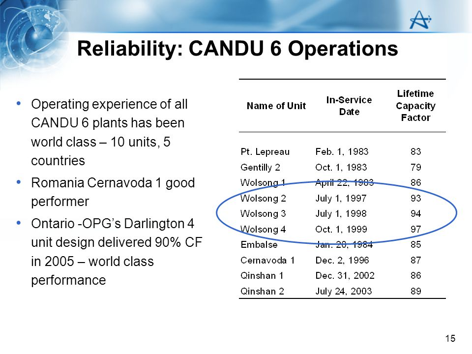 15 Reliability: CANDU 6 Operations Operating experience of all CANDU 6 plants has been world class – 10 units, 5 countries Romania Cernavoda 1 good pe